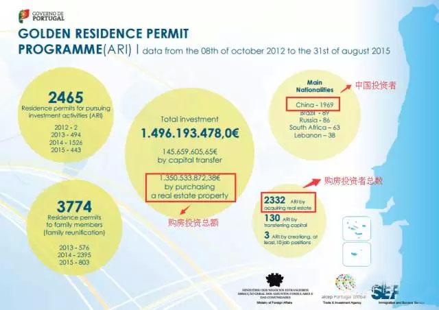 葡萄牙购房移民新数据(8月) 中国投资者表现强劲