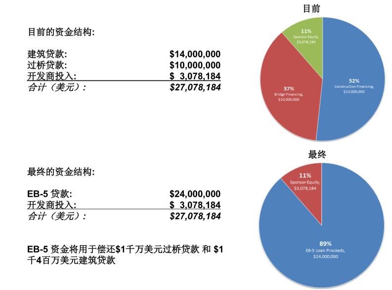 迪斯尼船屋餐厅项目资金构成-eb-5投资移民